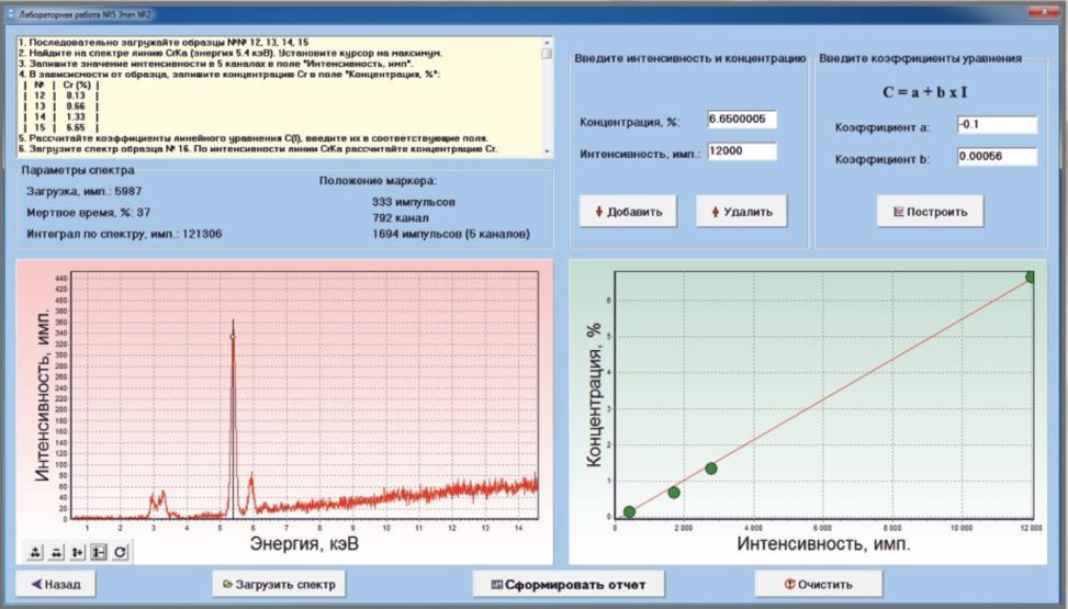 Лабораторная работа «Количественный анализ»: этап построения градуировки